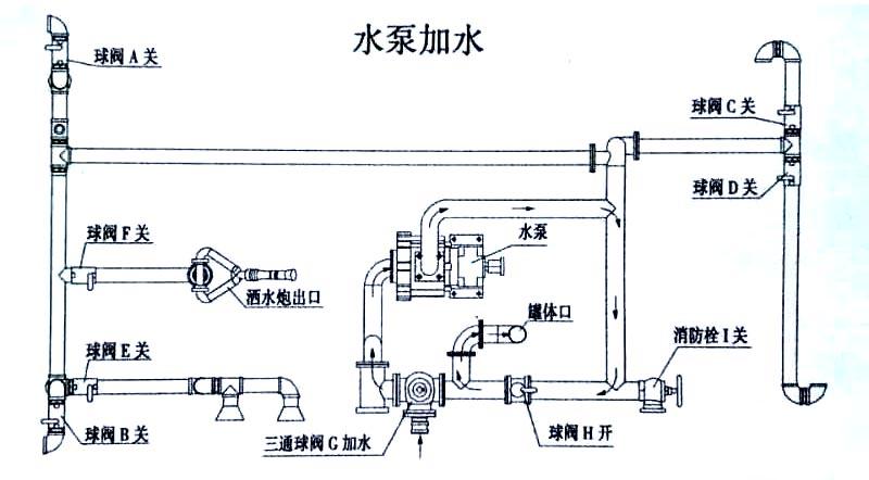 8方东风多利卡雾炮洒水车水泵加水操作示意图