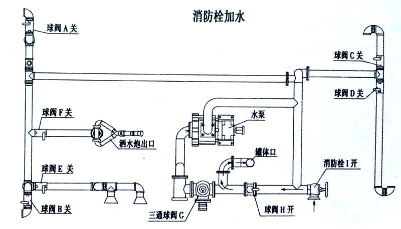 8方东风多利卡雾炮洒水车消防栓加水操作示意图